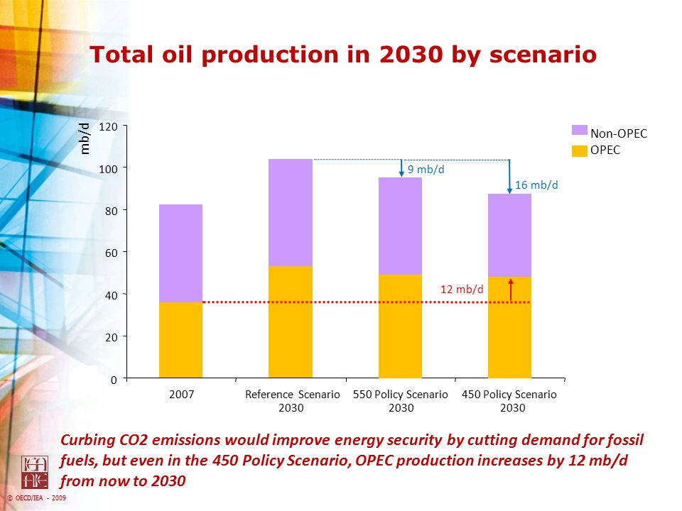 Total oil production in 2030 by scenario