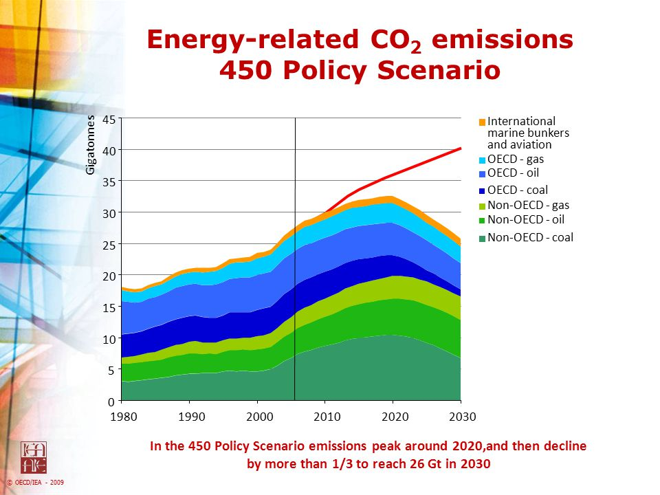 Energy-related CO2 emissions 450 Policy Scenario