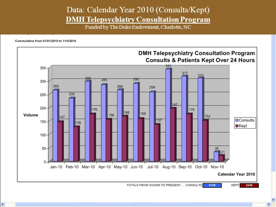 Data: Calendar Year 2010 (Consults/Kept) DMH Telepsychiatry Consultation Program Funded by The Duke Endowment, Charlotte, NC