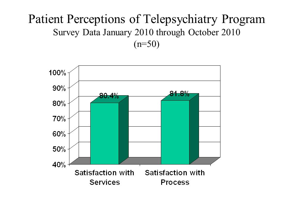 Patient Perceptions of Telepsychiatry Program Survey Data January 2010 through October 2010 (n=50)