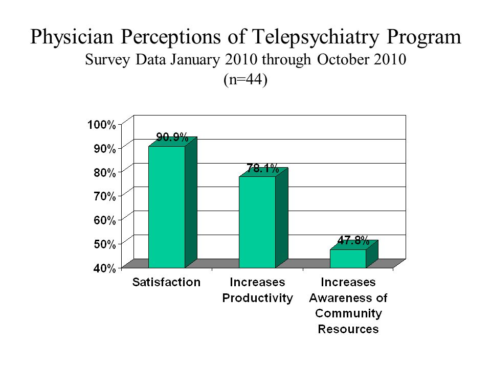 Physician Perceptions of Telepsychiatry Program Survey Data January 2010 through October 2010 (n=44)