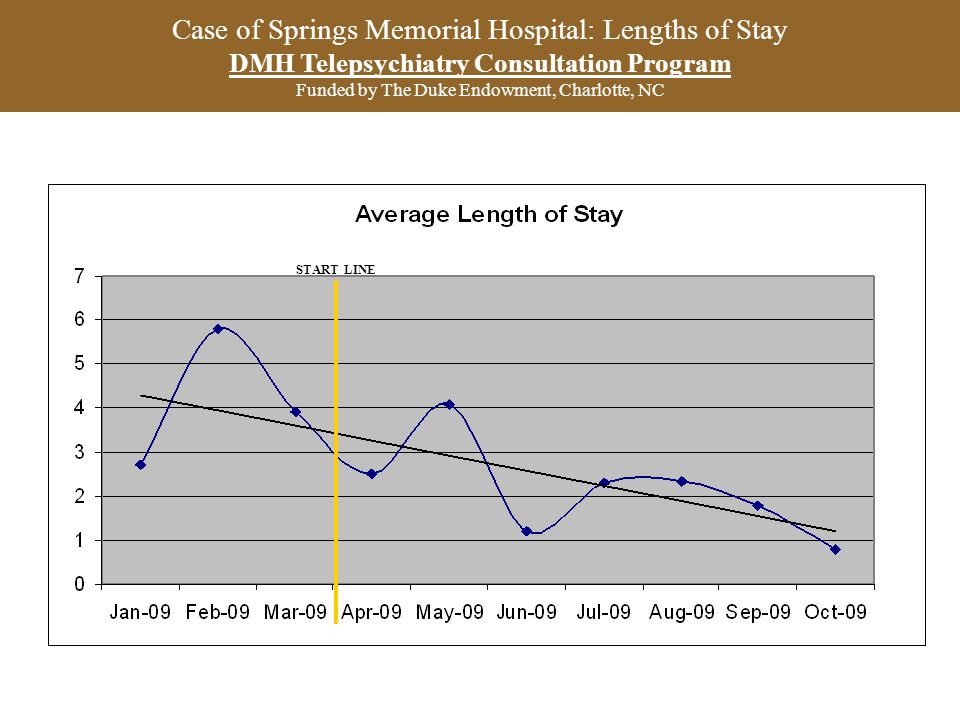Case of Springs Memorial Hospital: Lengths of Stay DMH Telepsychiatry Consultation Program Funded by The Duke Endowment, Charlotte, NC