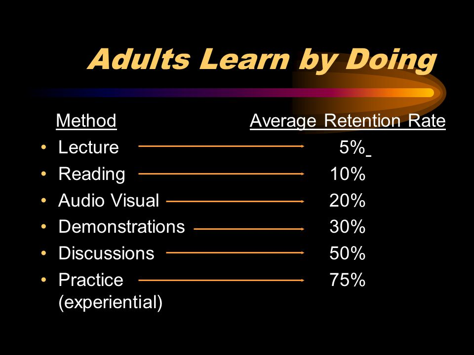 Average Retention Rate