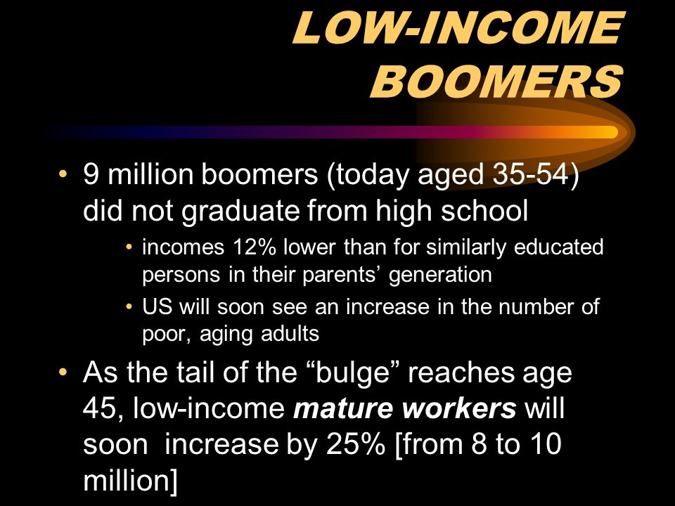 LOW-INCOME BOOMERS 9 million boomers (today aged 35-54) did not graduate from high school.