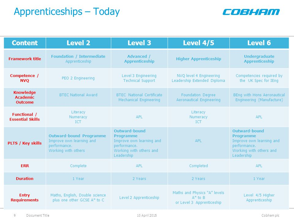Apprenticeships – Today