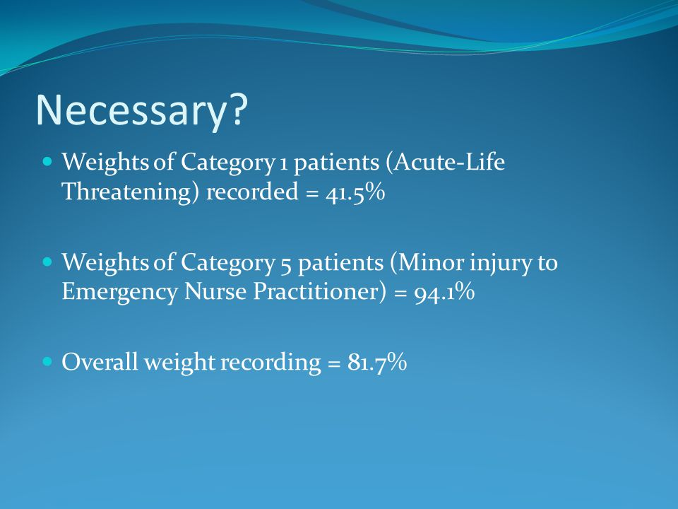 Necessary Weights of Category 1 patients (Acute-Life Threatening) recorded = 41.5%