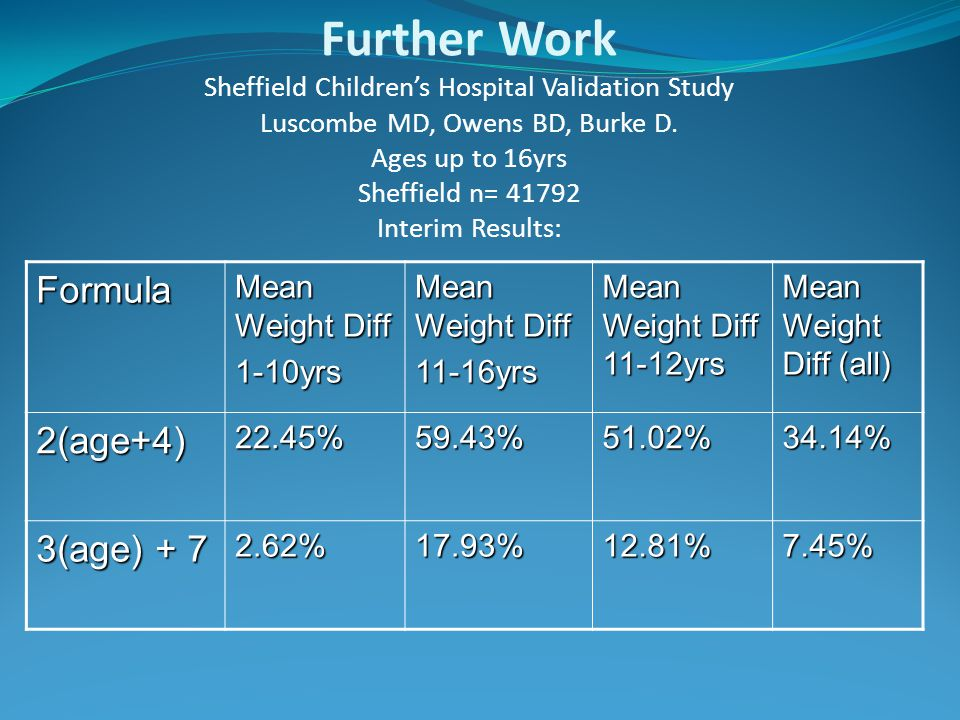 Further Work Sheffield Children's Hospital Validation Study Luscombe MD, Owens BD, Burke D. Ages up to 16yrs Sheffield n= 41792 Interim Results: