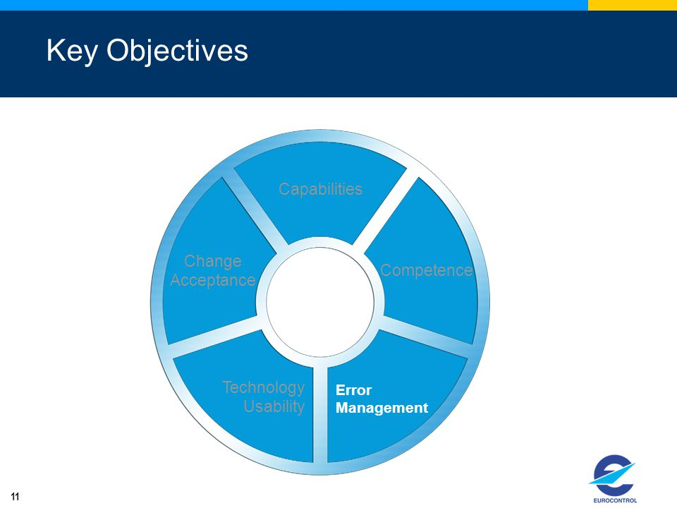 Key Objectives Capabilities Change Competence Acceptance Technology