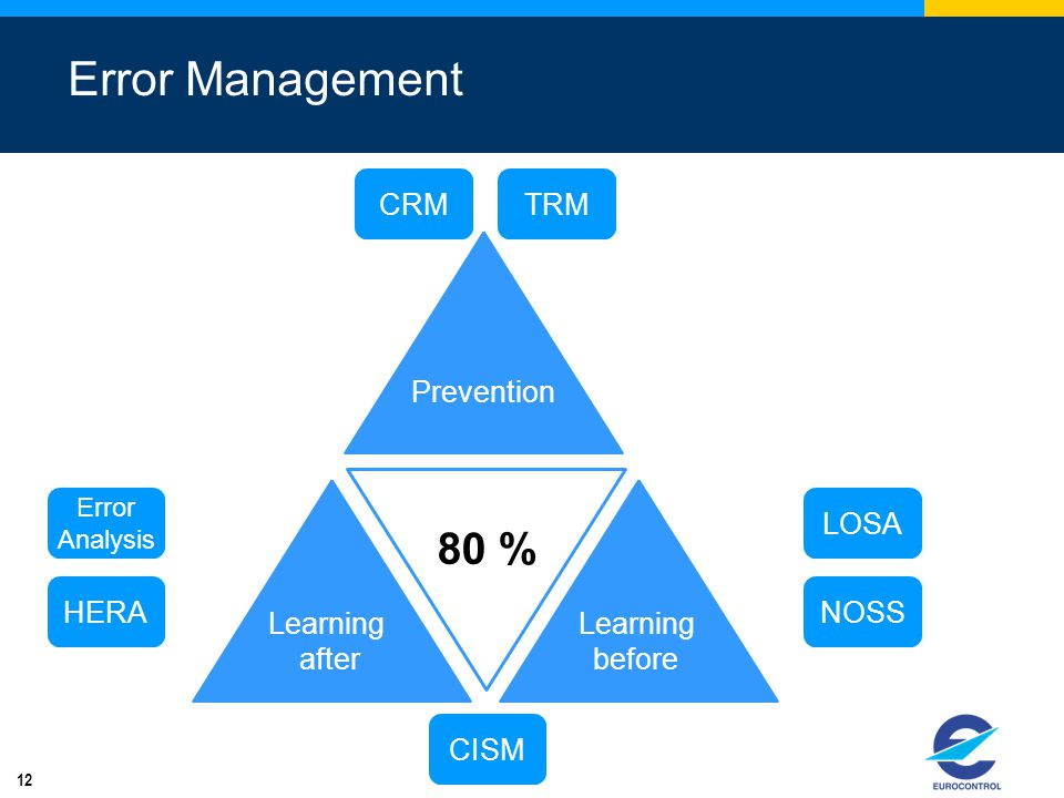 Error Management 80 % CRM TRM Prevention Learning after Learning
