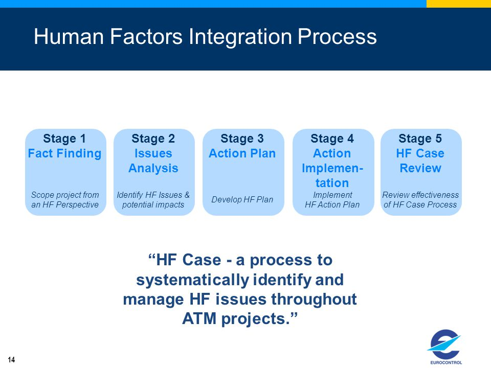 Human Factors Integration Process