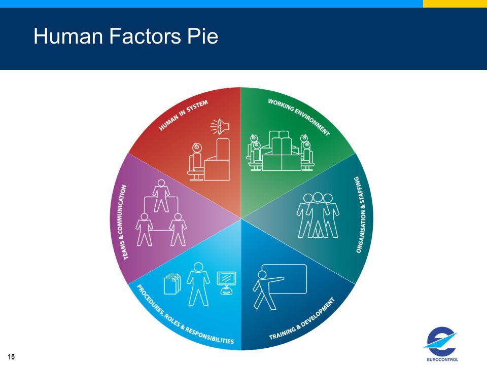 Human Factors Pie