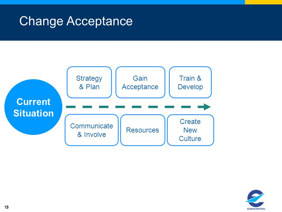 Change Acceptance Current Situation Future Situation Strategy & Plan