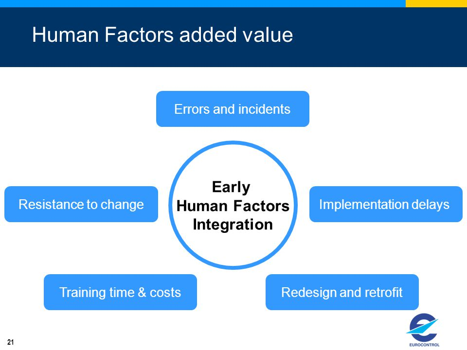Human Factors added value