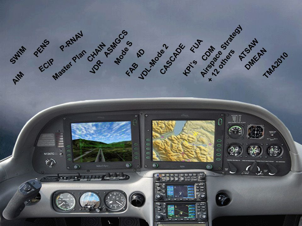 P-RNAV ASMGCS. FUA. PENS. Airspace Strategy others. ATSAW. CHAIN. Mode S. SWIM. 4D. CDM.