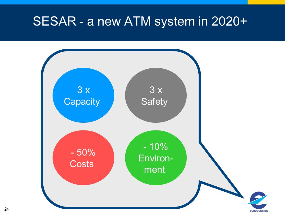SESAR - a new ATM system in 2020+