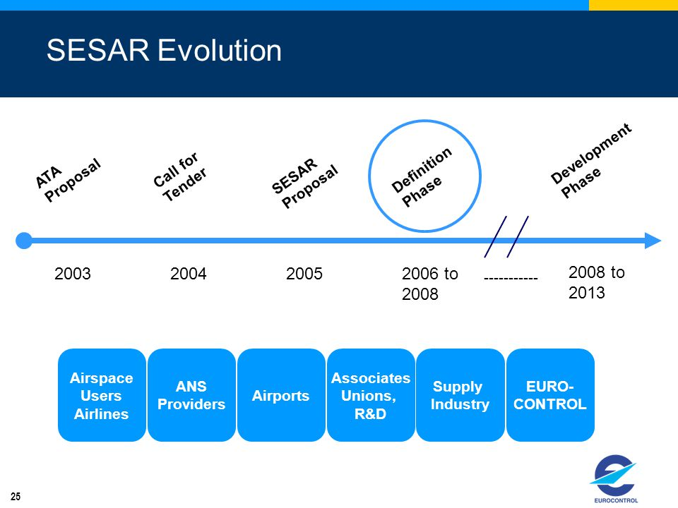 SESAR Evolution 2008 to 2013 2003 2004 2006 to 2008 2005 -----------