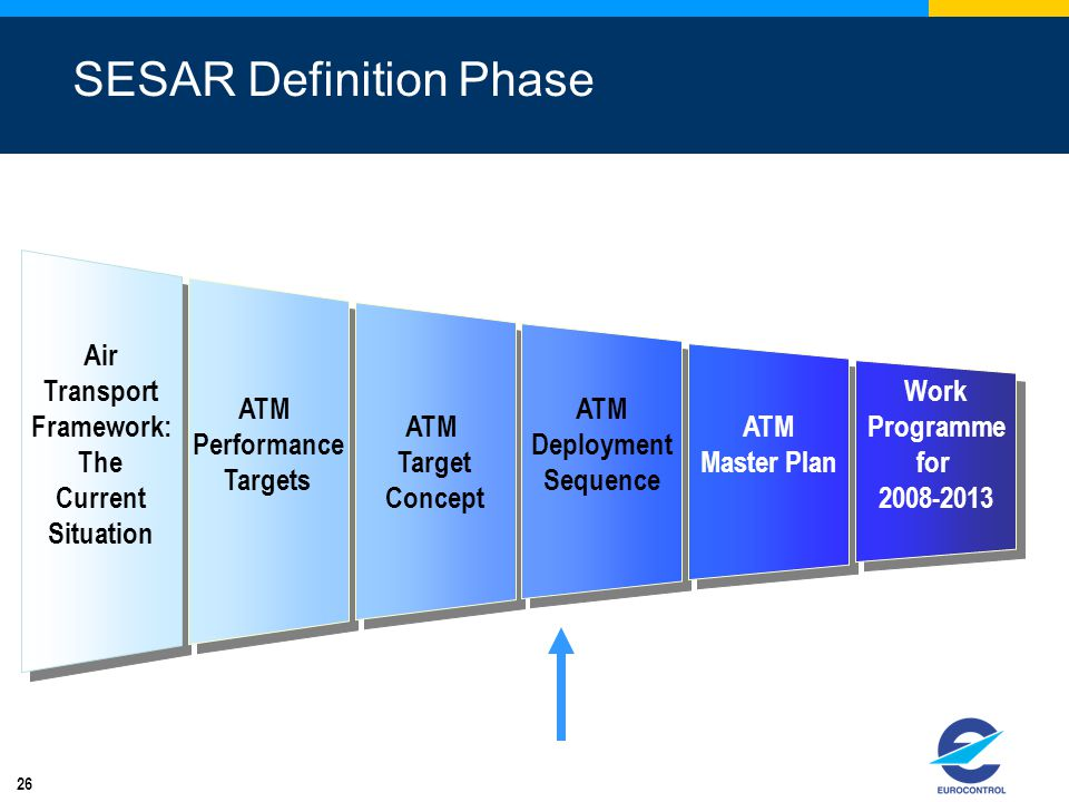 SESAR Definition Phase