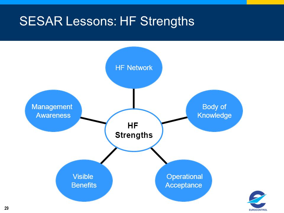 SESAR Lessons: HF Strengths