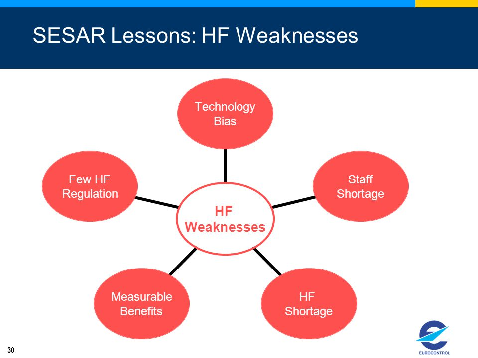 SESAR Lessons: HF Weaknesses