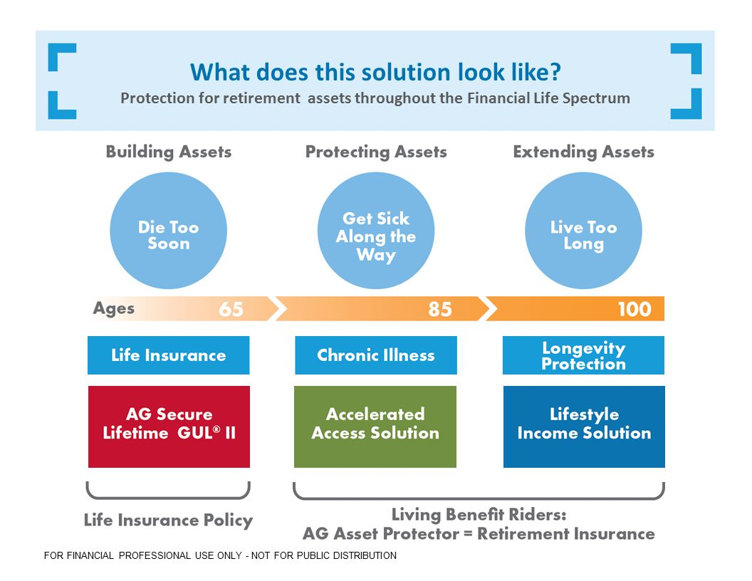 AG Asset Protector® Rider Package Life insurance you don't have to die to use