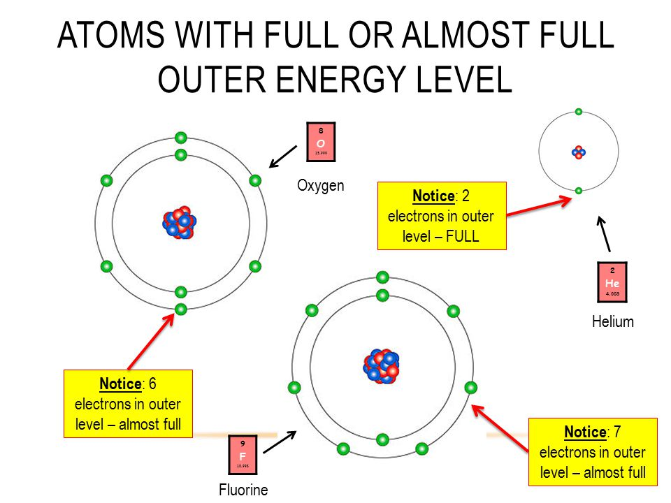 Atoms with Full or Almost Full Outer Energy Level