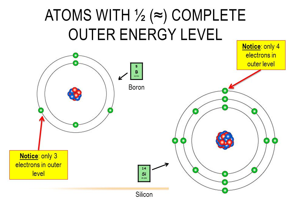 Atoms with ½ (≈) Complete Outer Energy Level