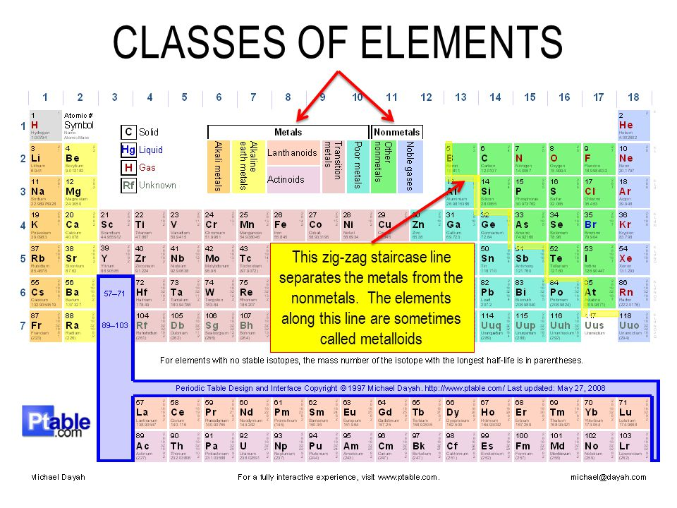 Classes of Elements