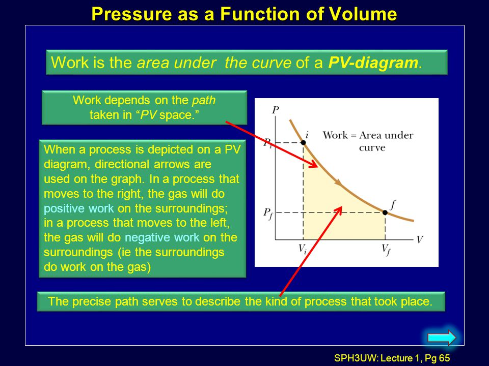 Pressure as a Function of Volume