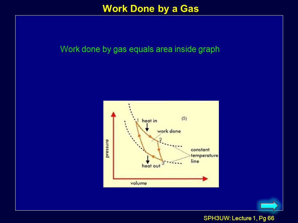 Work Done by a Gas Work done by gas equals area inside graph
