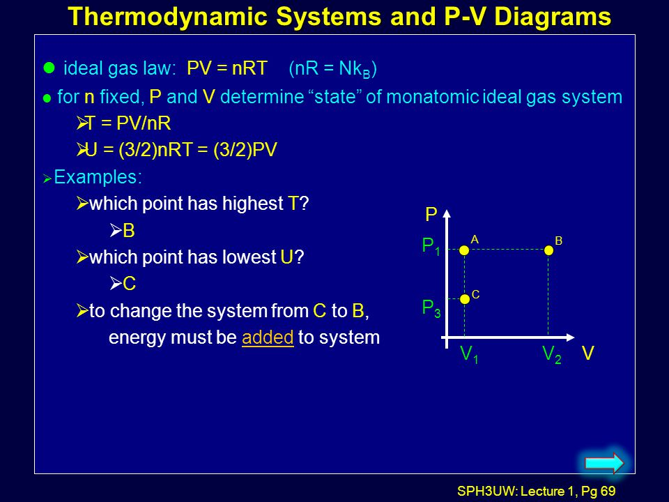 Thermodynamic Systems and P-V Diagrams