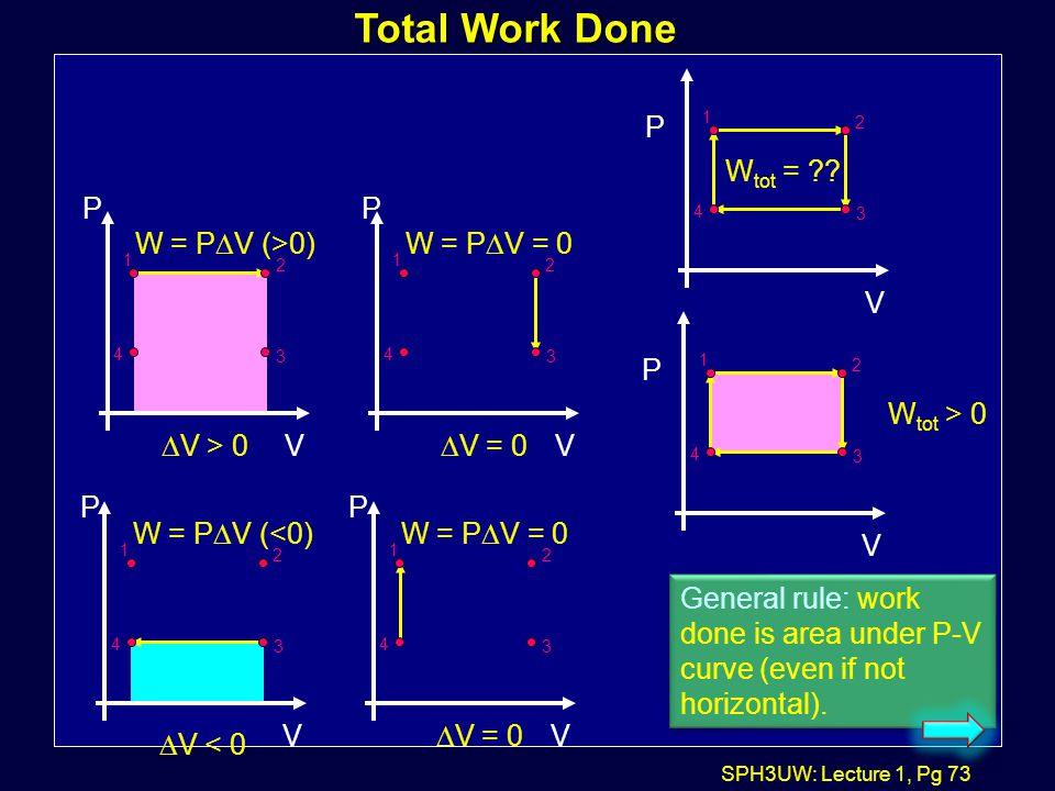 Total Work Done V P Wtot = V P W = PDV (>0) DV > 0 V P