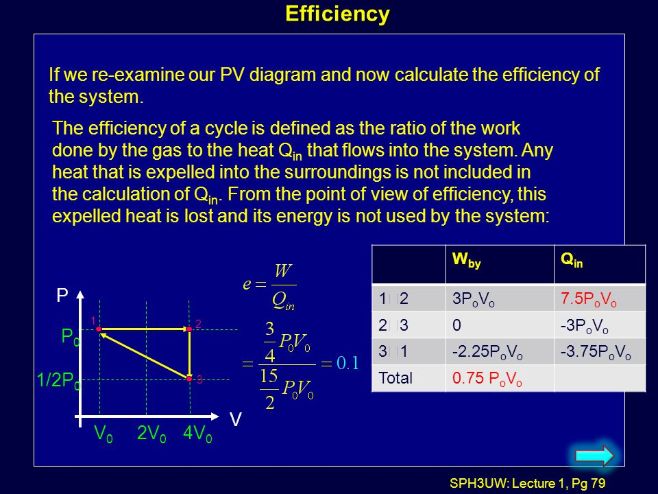 Efficiency If we re-examine our PV diagram and now calculate the efficiency of the system.