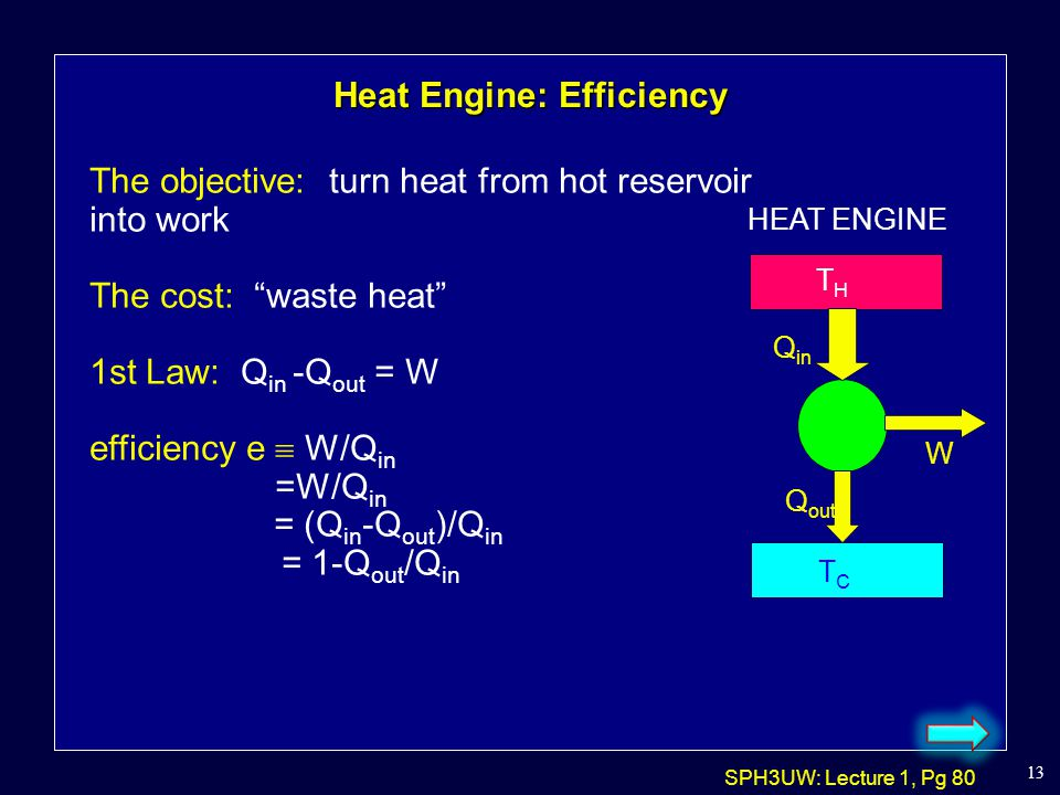 Heat Engine: Efficiency