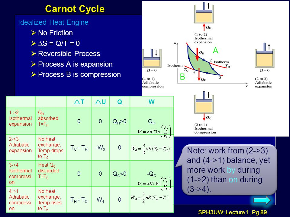 Carnot Cycle Idealized Heat Engine. No Friction. DS = Q/T = 0. Reversible Process. Process A is expansion.