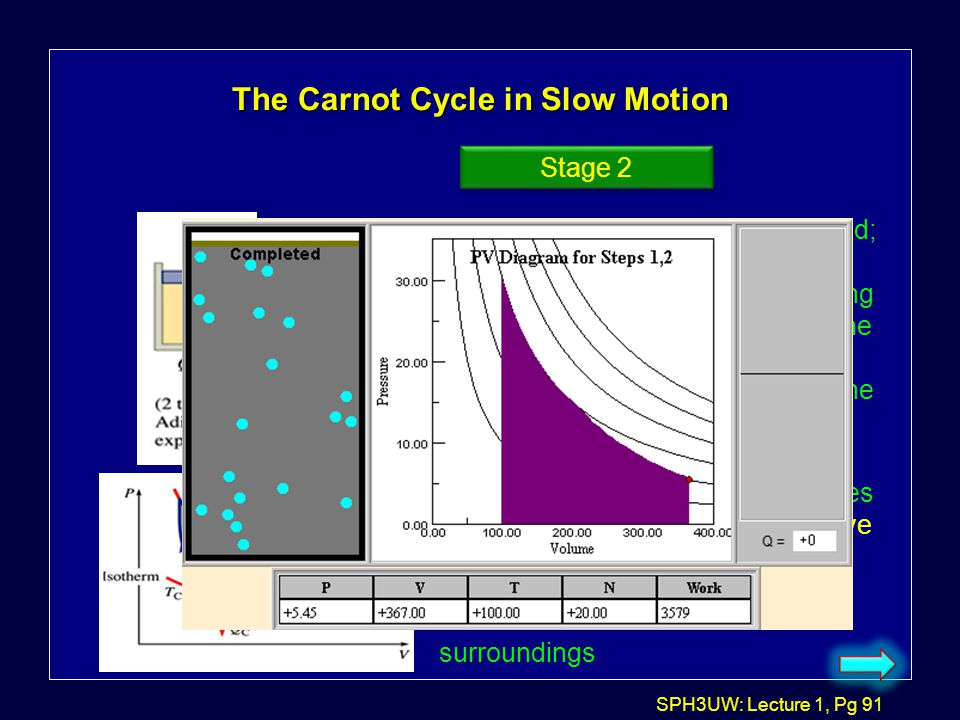 The Carnot Cycle in Slow Motion