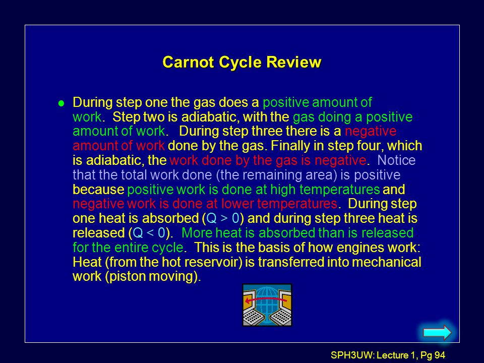 Carnot Cycle Review