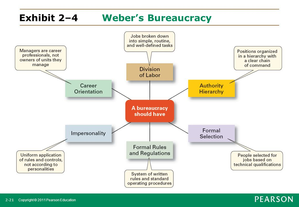 Exhibit 2–4 Weber's Bureaucracy