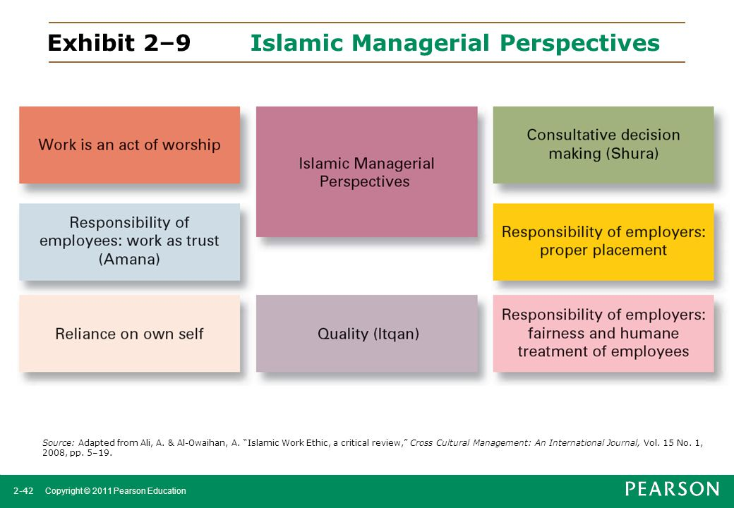 Exhibit 2–9 Islamic Managerial Perspectives