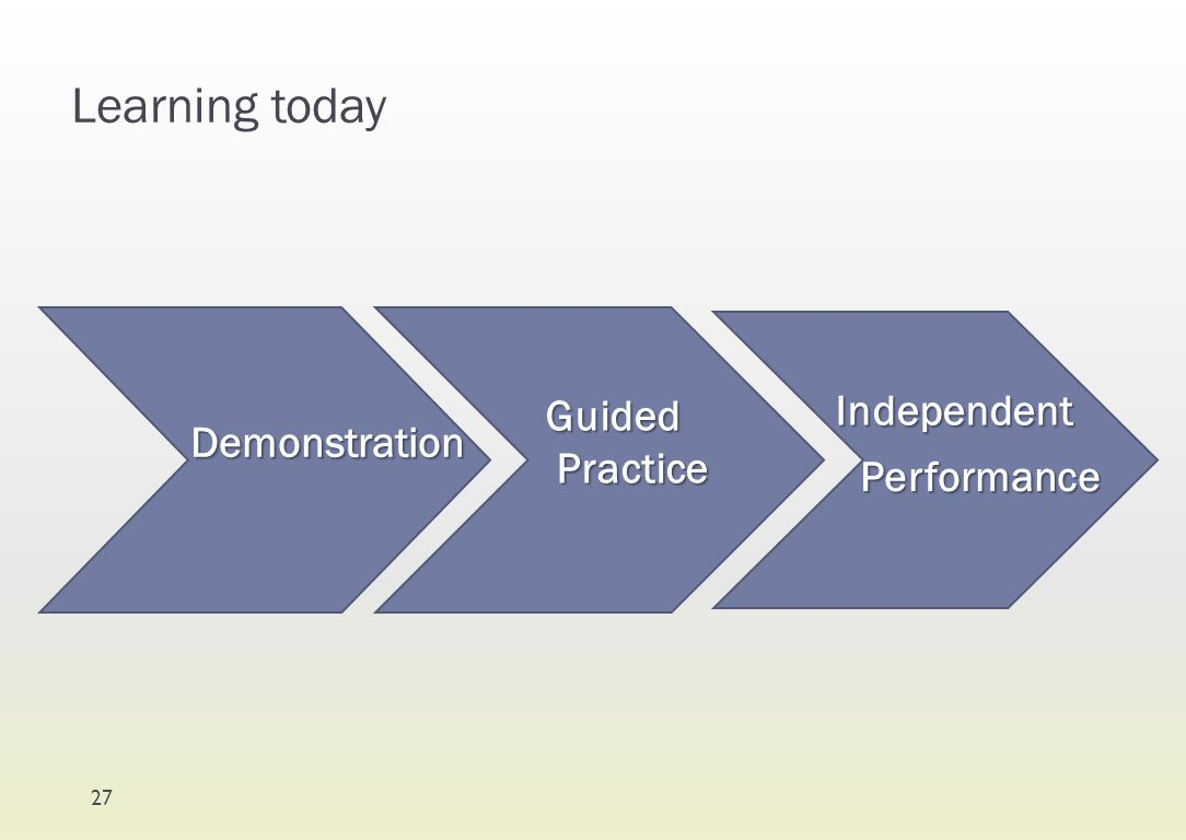 Learning today Guided Practice Independent Demonstration Performance