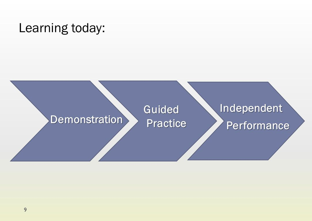 Learning today: Independent Guided Practice Demonstration Performance