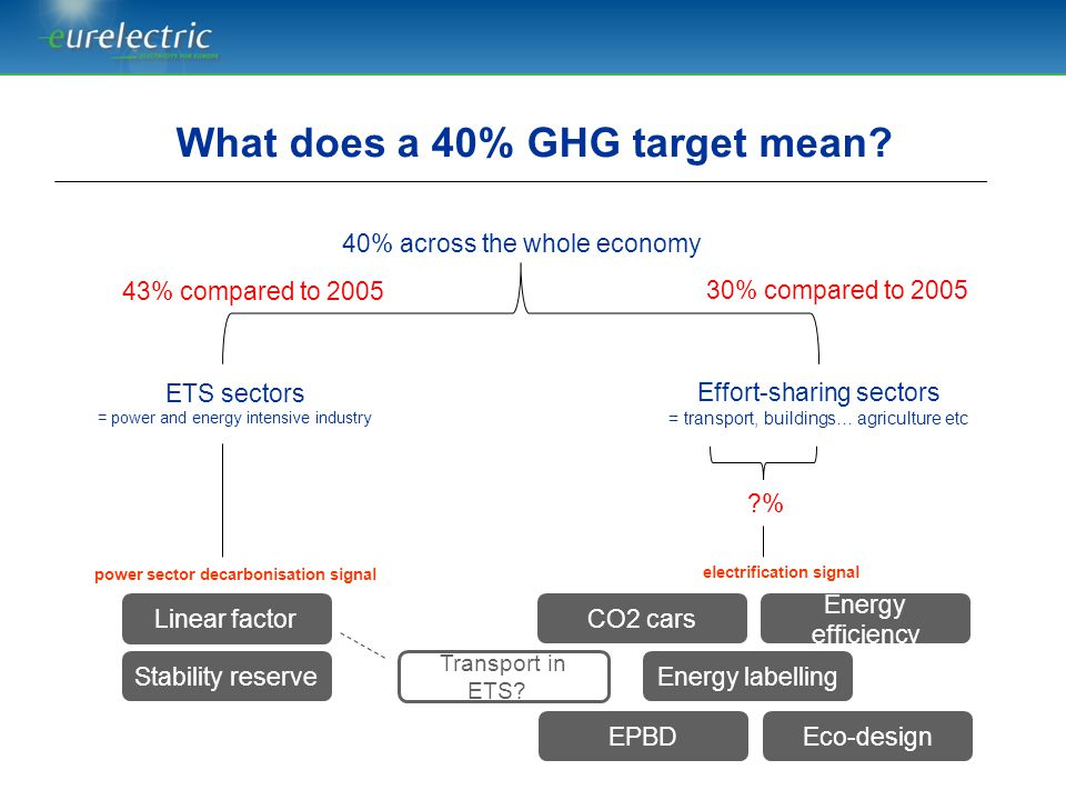 What does a 40% GHG target mean power sector decarbonisation signal