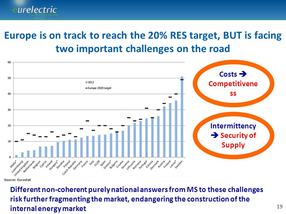 Costs  Competitiveness Intermittency  Security of Supply