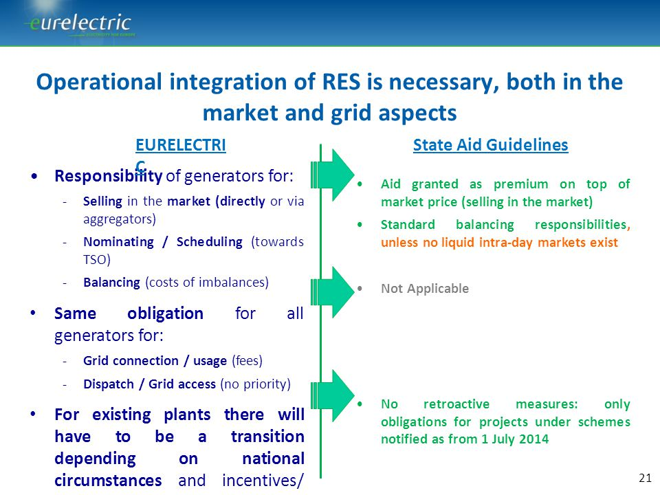 Operational integration of RES is necessary, both in the market and grid aspects