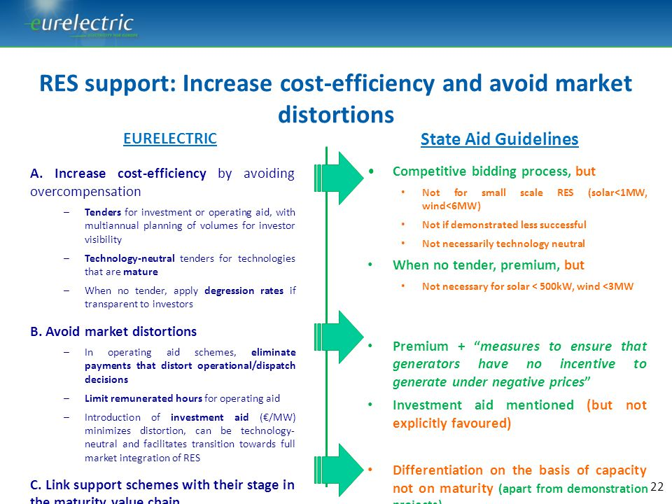 RES support: Increase cost-efficiency and avoid market distortions
