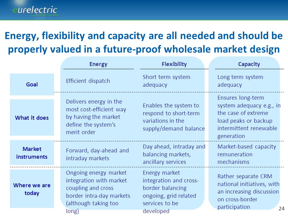 Energy, flexibility and capacity are all needed and should be properly valued in a future-proof wholesale market design