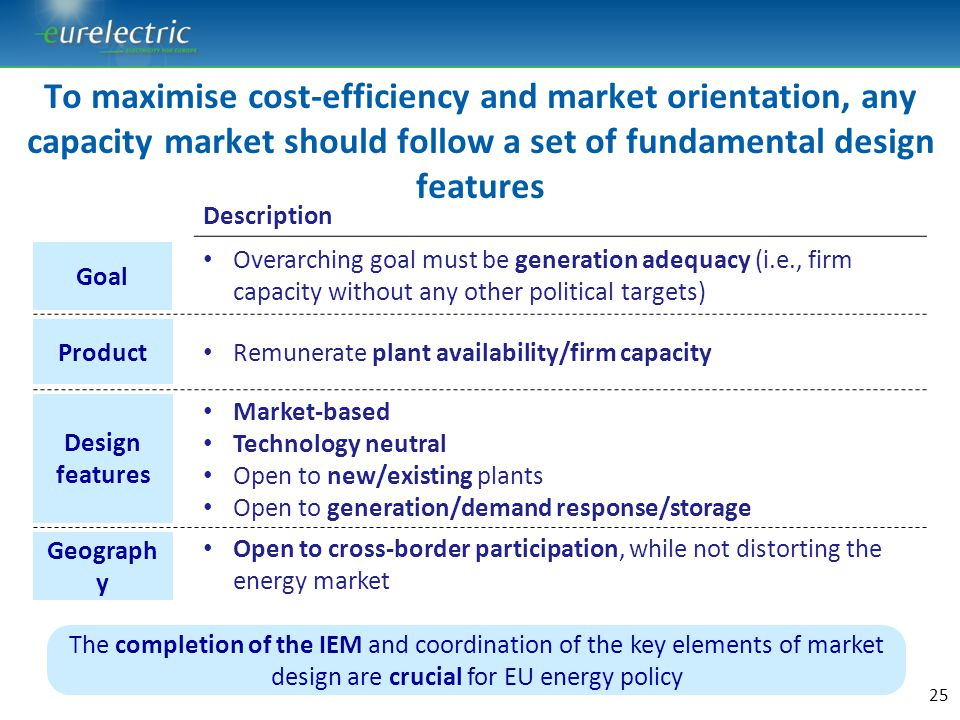 To maximise cost-efficiency and market orientation, any capacity market should follow a set of fundamental design features