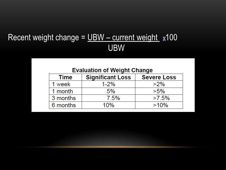 Recent weight change = UBW – current weight 100