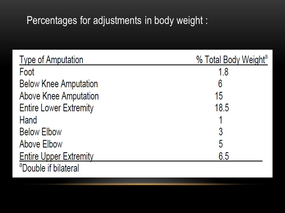 Percentages for adjustments in body weight :