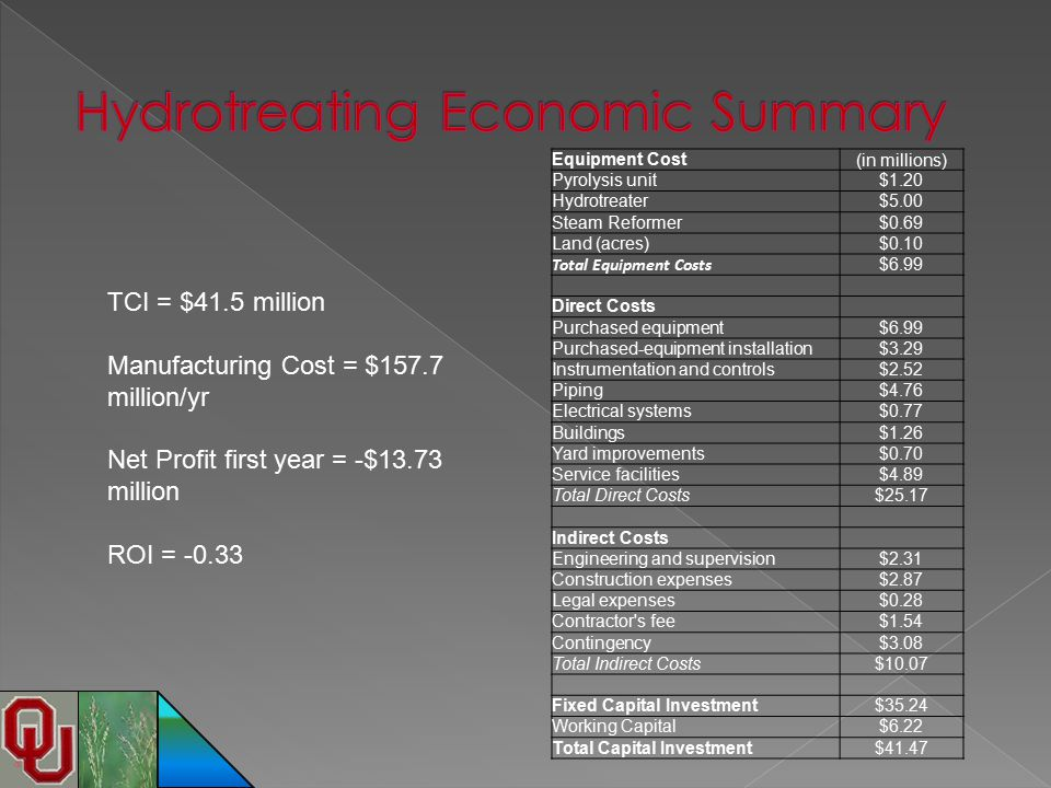 Hydrotreating Economic Summary