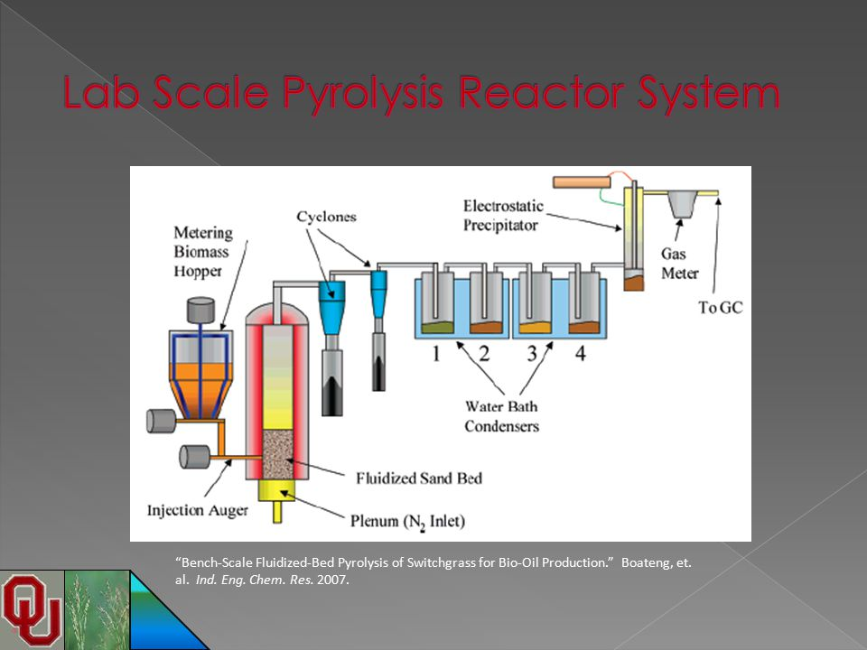 Lab Scale Pyrolysis Reactor System